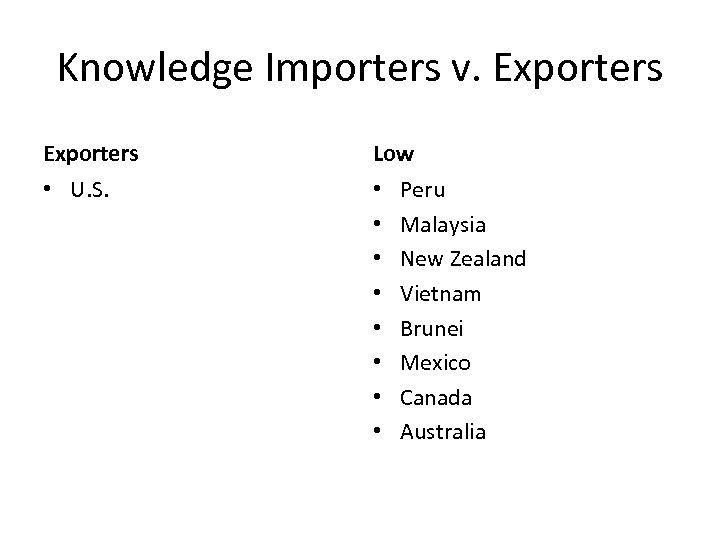 Knowledge Importers v. Exporters Low • U. S. • • Peru Malaysia New Zealand
