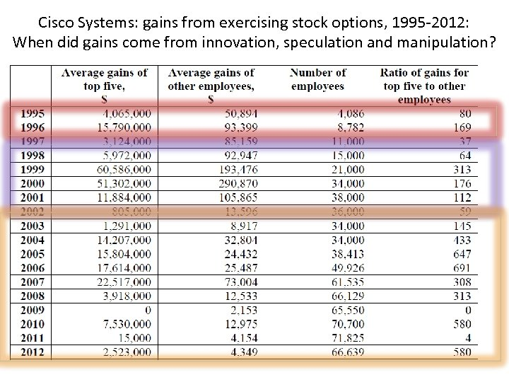 Cisco Systems: gains from exercising stock options, 1995 -2012: When did gains come from