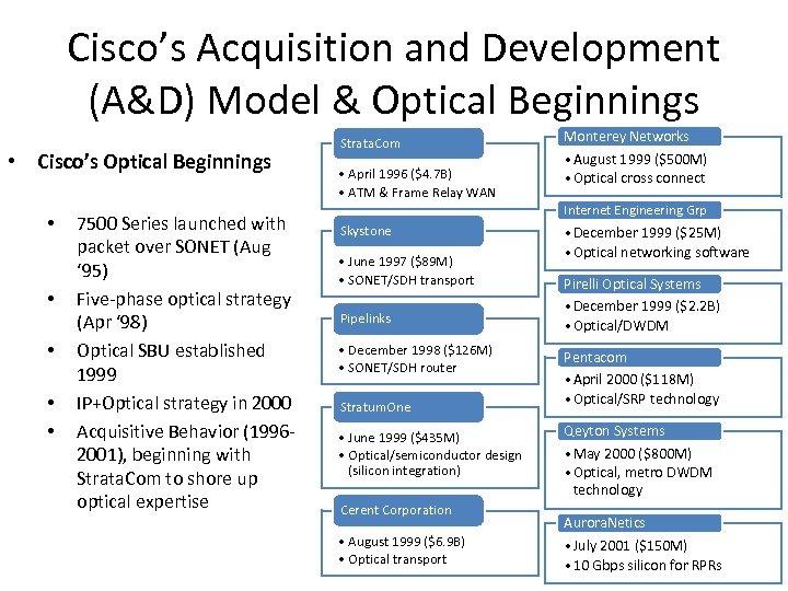 Cisco's Acquisition and Development (A&D) Model & Optical Beginnings • Cisco's Optical Beginnings •