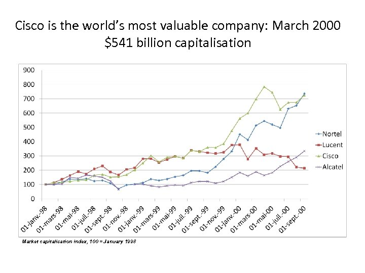 Cisco is the world's most valuable company: March 2000 $541 billion capitalisation Market capitalisation