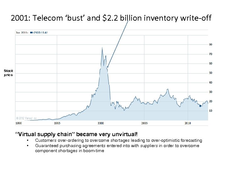 "2001: Telecom 'bust' and $2. 2 billion inventory write-off Stock price ""Virtual supply chain"""
