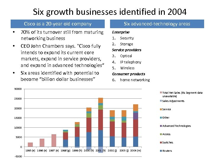 Six growth businesses identified in 2004 Cisco as a 20 -year old company •