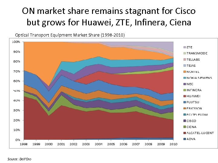 ON market share remains stagnant for Cisco but grows for Huawei, ZTE, Infinera, Ciena