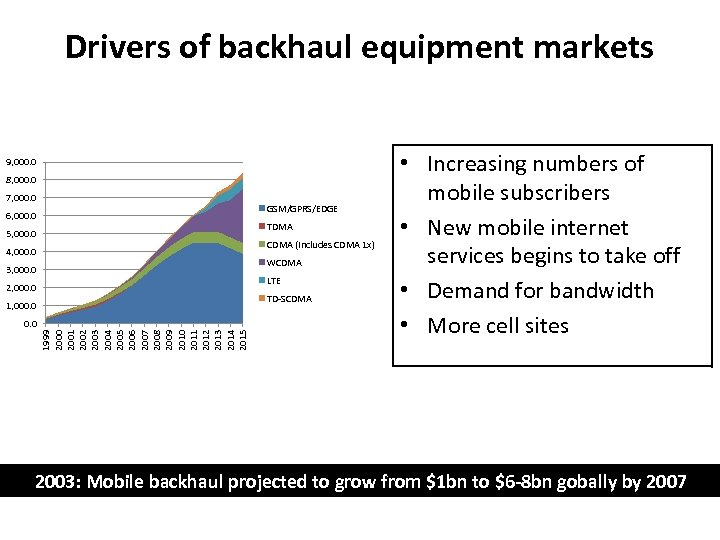 Drivers of backhaul equipment markets 9, 000. 0 8, 000. 0 7, 000. 0