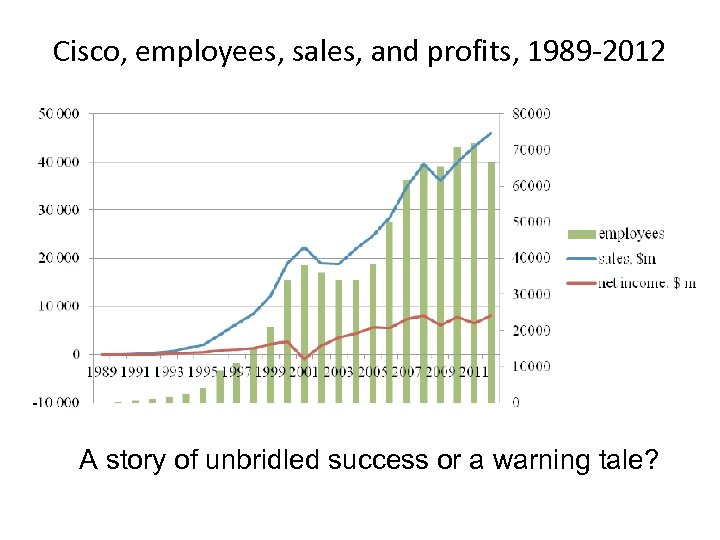 Cisco, employees, sales, and profits, 1989 -2012 A story of unbridled success or a