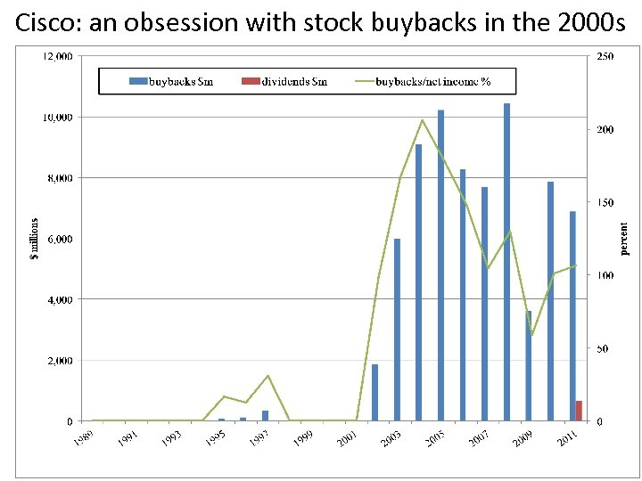 Cisco: an obsession with stock buybacks in the 2000 s