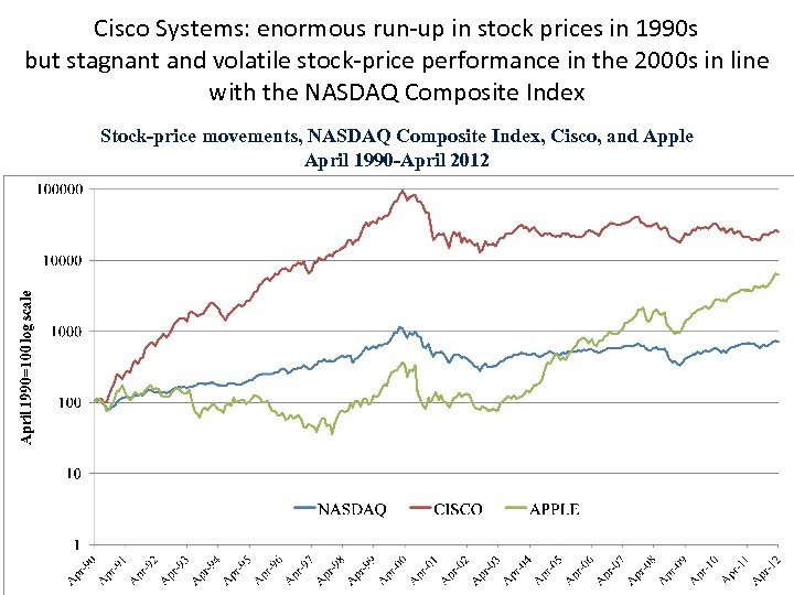 Cisco Systems: enormous run-up in stock prices in 1990 s but stagnant and volatile