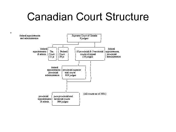 Canadian Court Structure • ______________ | Supreme Court of Canada | | 9 judges