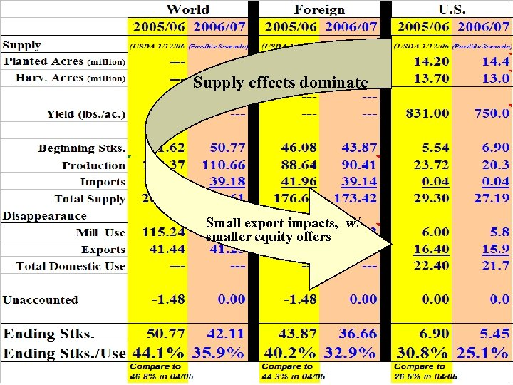 Supply effects dominate Small export impacts, w/ smaller equity offers