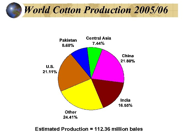 World Cotton Production 2005/06 Estimated Production = 112. 36 million bales