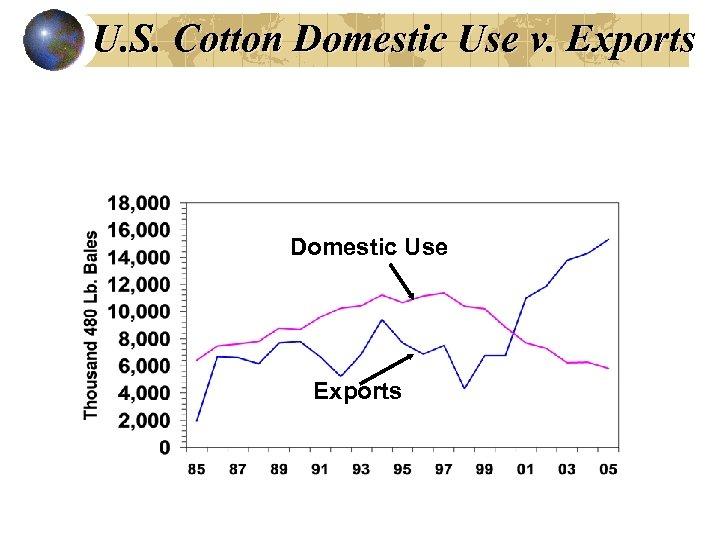 U. S. Cotton Domestic Use v. Exports Domestic Use Exports