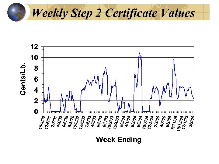 Weekly Step 2 Certificate Values Source: NCC