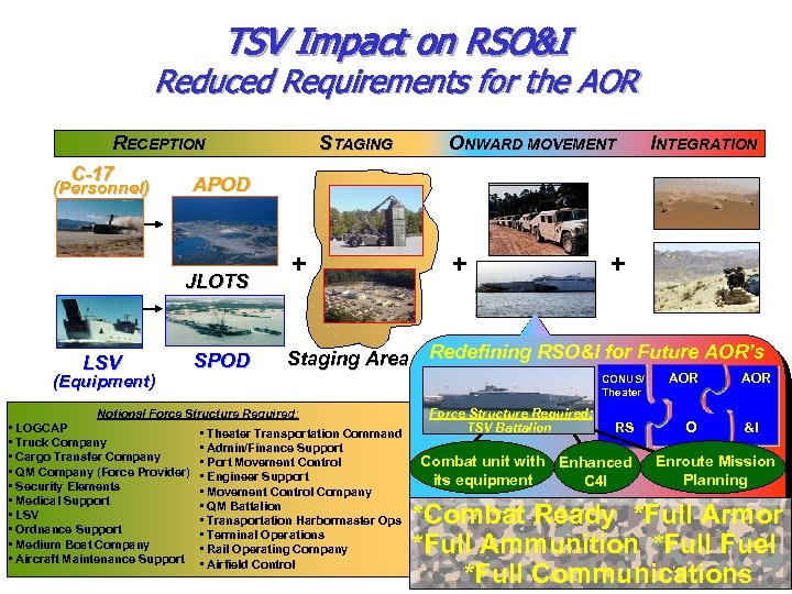 TSV Impact on RSO&I Reduced Requirements for the AOR RECEPTION C-17 APOD (Personnel) JLOTS