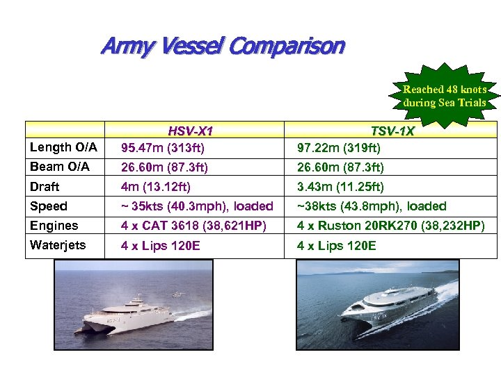 Army Vessel Comparison Reached 48 knots during Sea Trials Length O/A HSV-X 1 95.
