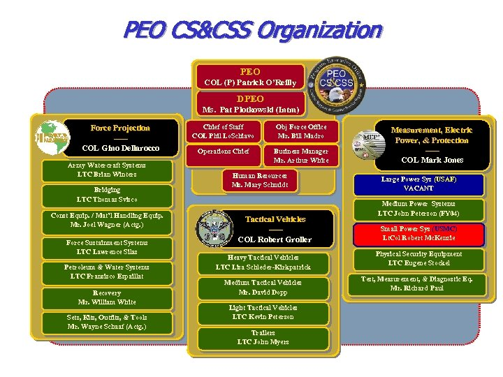 PEO CS&CSS Organization PEO COL (P) Patrick O'Reilly DPEO Ms. Pat Plotkowski (Intm) Force