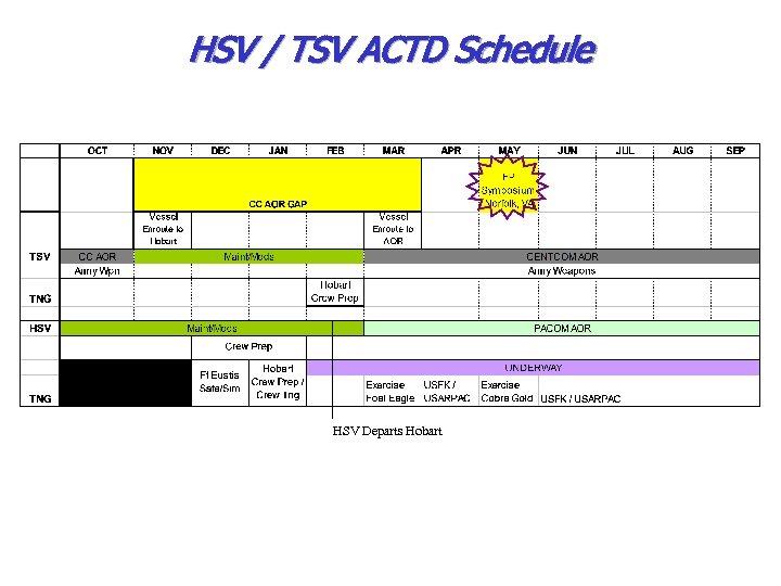 HSV / TSV ACTD Schedule HSV Departs Hobart