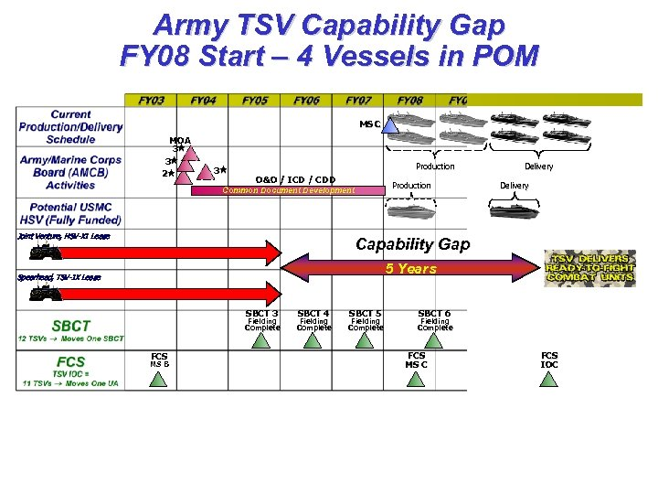Army TSV Capability Gap FY 08 Start – 4 Vessels in POM MS C