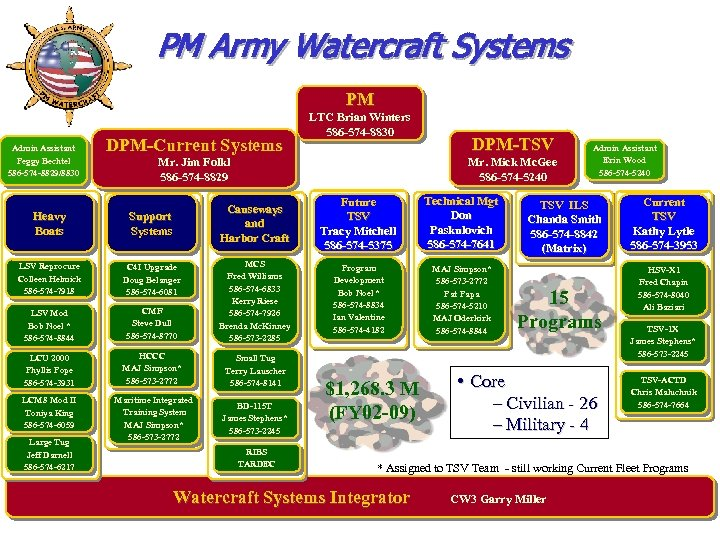 PM Army Watercraft Systems PM Admin Assistant Peggy Bechtel 586 -574 -8829/8830 DPM-Current Systems