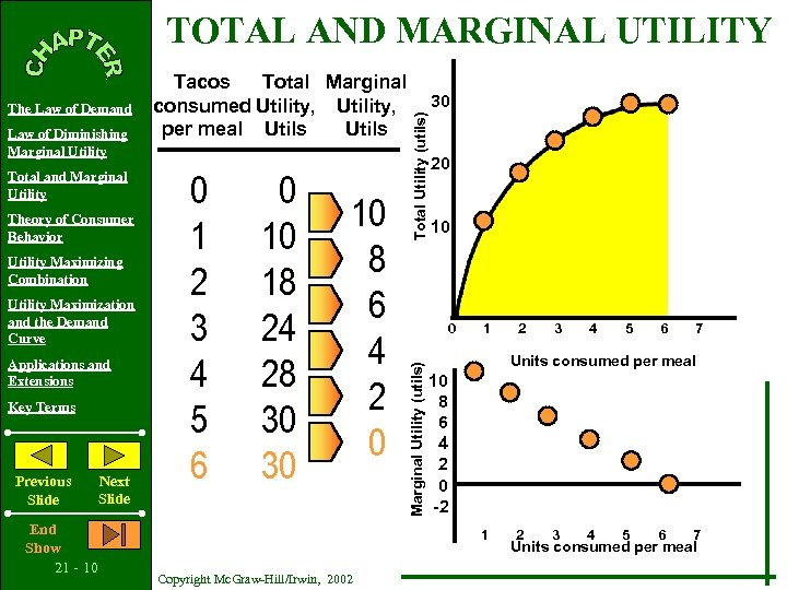 TOTAL AND MARGINAL UTILITY Total and Marginal Utility Theory of Consumer Behavior Utility Maximizing
