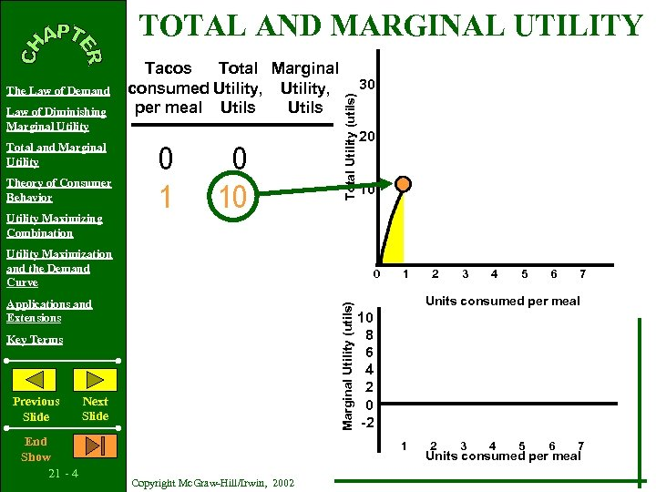 TOTAL AND MARGINAL UTILITY Law of Diminishing Marginal Utility Total and Marginal Utility Theory