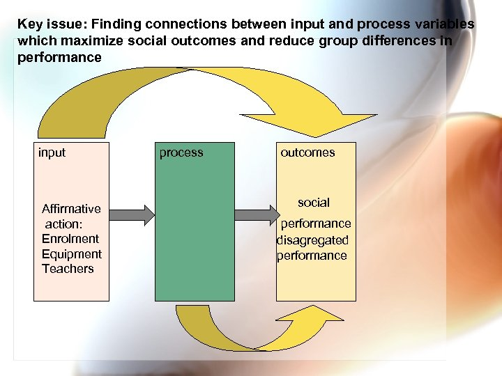 Key issue: Finding connections between input and process variables which maximize social outcomes and