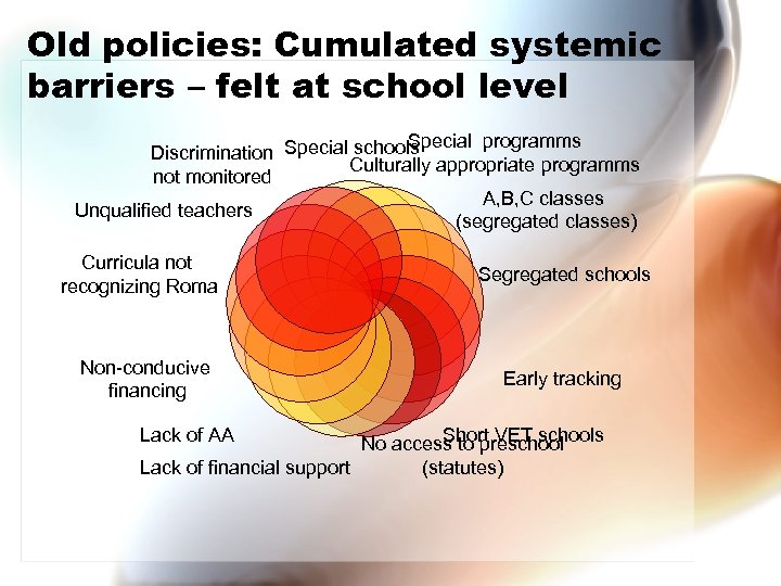 Old policies: Cumulated systemic barriers – felt at school level Special programms Discrimination Special