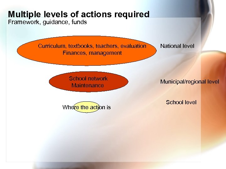 Multiple levels of actions required Framework, guidance, funds Curriculum, textbooks, teachers, evaluation Finances, management