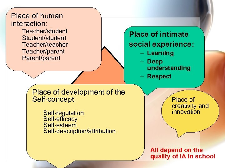 Place of human interaction: Teacher/student Student/student Teacher/teacher Teacher/parent Parent/parent Place of development of the