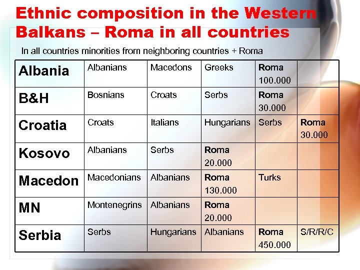 Ethnic composition in the Western Balkans – Roma in all countries In all countries