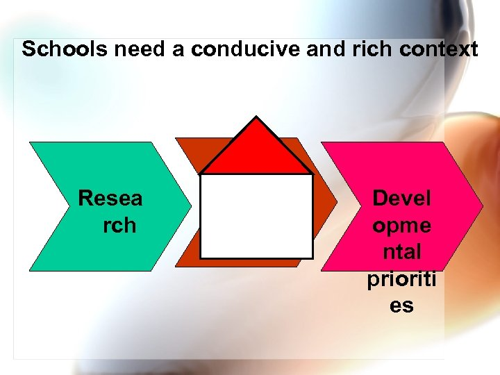 Schools need a conducive and rich context Resea rch Educa tion Devel opme ntal