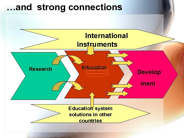 …and strong connections International instruments Research Education Develop ment Education system solutions in other