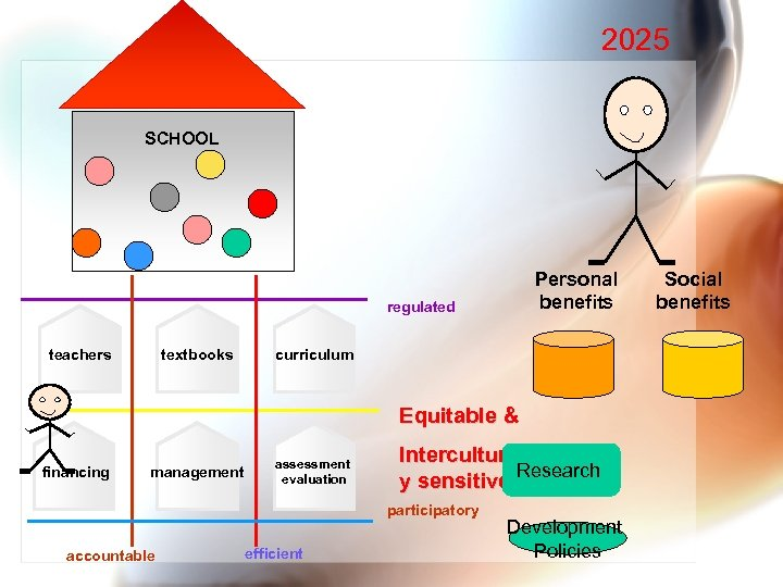 2025 SCHOOL Personal benefits regulated textbooks teachers curriculum Equitable & financing management assessment evaluation