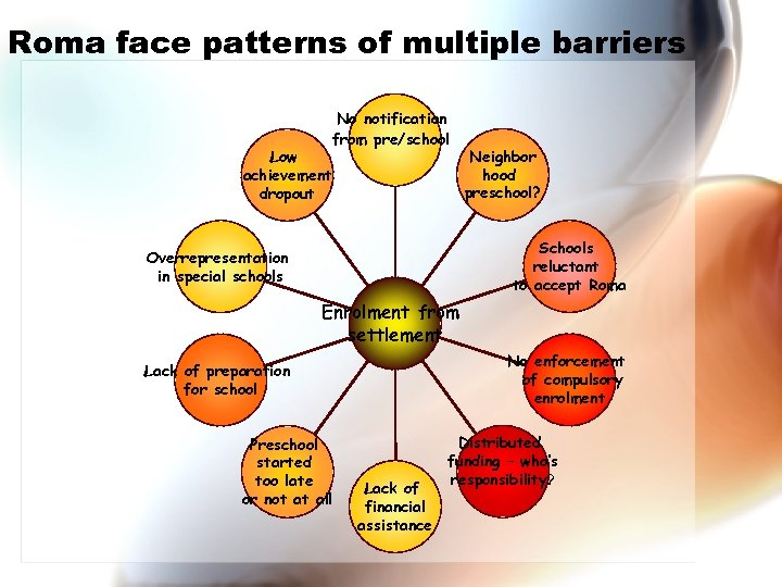 Roma face patterns of multiple barriers Low achievement dropout No notification from pre/school Neighbor