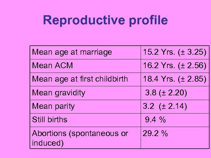 Reproductive profile Mean age at marriage 15. 2 Yrs. (± 3. 25) Mean ACM
