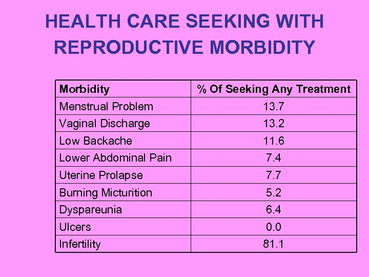 HEALTH CARE SEEKING WITH REPRODUCTIVE MORBIDITY Morbidity % Of Seeking Any Treatment Menstrual Problem