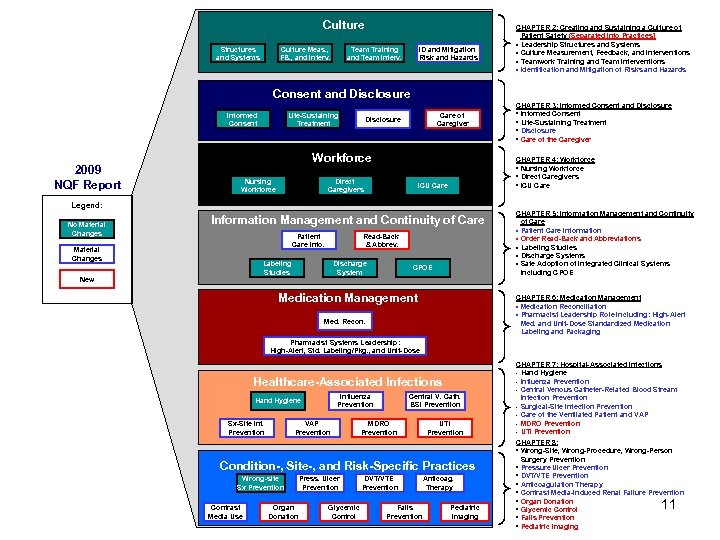 Culture Structures and Systems Culture Meas. , FB. , and Interv. Team Training and
