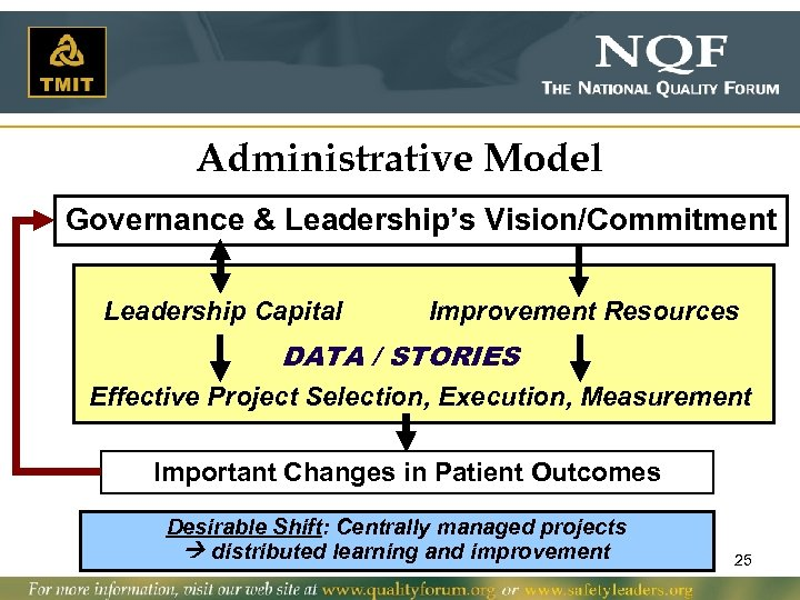 Administrative Model Governance & Leadership's Vision/Commitment Leadership Capital Improvement Resources DATA / STORIES Effective