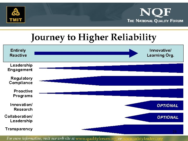 Journey to Higher Reliability Entirely Reactive Innovative/ Learning Org. Leadership Engagement Regulatory Compliance Proactive