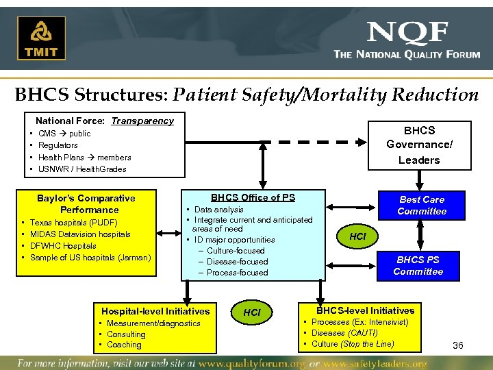 BHCS Structures: Patient Safety/Mortality Reduction National Force: Transparency • • Baylor's Comparative Performance •