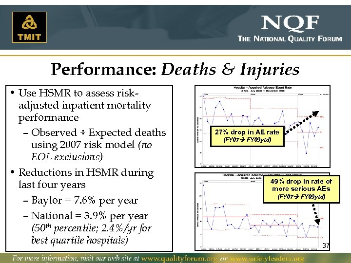 Performance: Deaths & Injuries • Use HSMR to assess riskadjusted inpatient mortality performance –