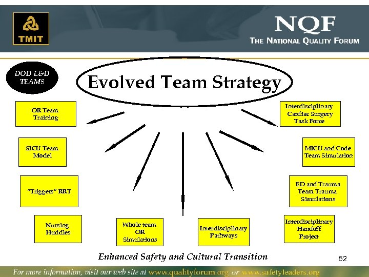 DOD L&D TEAMS Evolved Team Strategy Interdisciplinary Cardiac Surgery Task Force OR Team Training