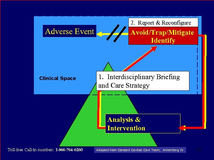 2. Report & Reconfigure Adverse Event Clinical Space Avoid/Trap/Mitigate Active Failure Identify 1. Interdisciplinary