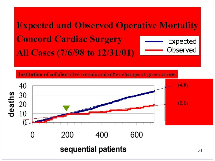 Expected and Observed Operative Mortality Concord Cardiac Surgery Expected Observed All Cases (7/6/98 to