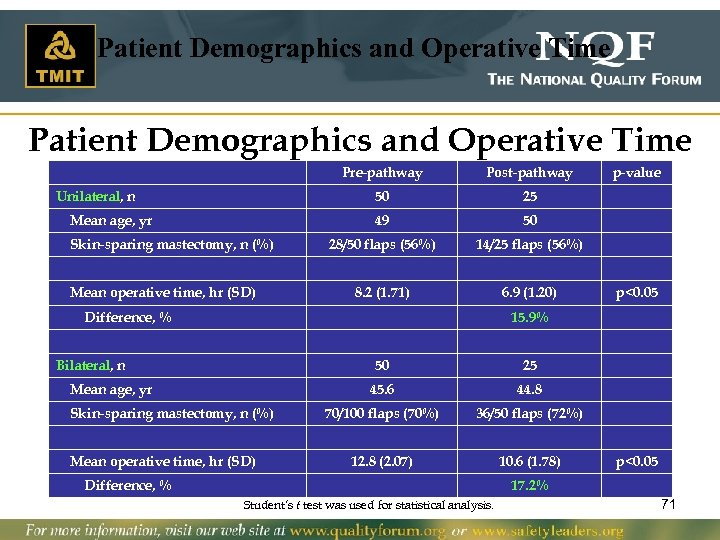 Patient Demographics and Operative Time Pre-pathway 50 Mean age, yr Skin-sparing mastectomy, n (%)