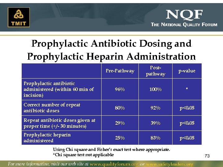 Prophylactic Antibiotic Dosing and Prophylactic Heparin Administration Pre-Pathway Postpathway p-value Prophylactic antibiotic administered (within