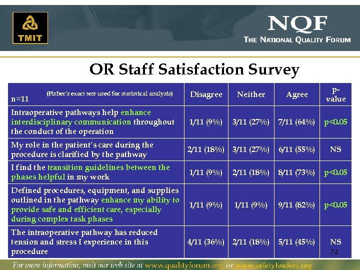 OR Staff Satisfaction Survey (Fisher's exact test used for statistical analysis) Disagree Neither Agree