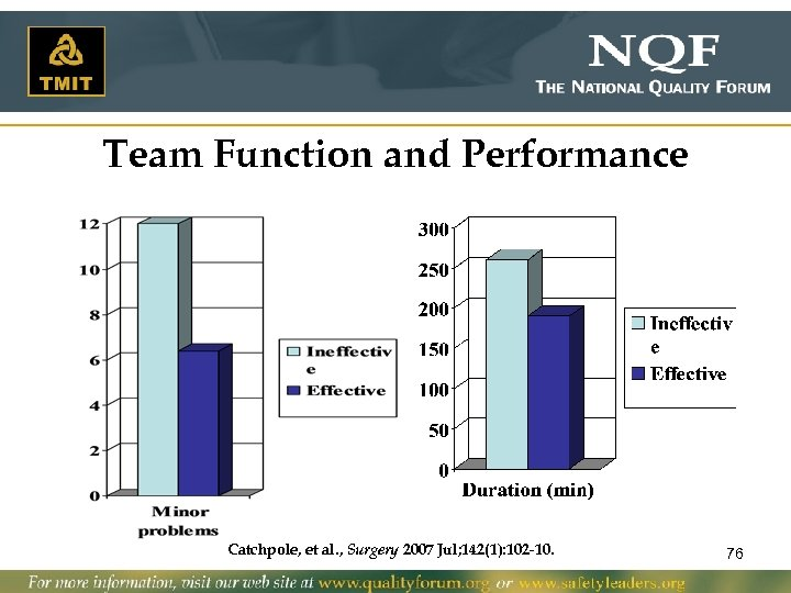 Team Function and Performance Catchpole, et al. , Surgery 2007 Jul; 142(1): 102 -10.