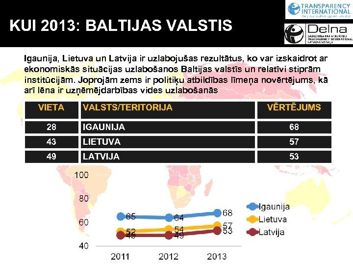 KUI 2013: BALTIJAS VALSTIS Igaunija, Lietuva un Latvija ir uzlabojušas rezultātus, ko var izskaidrot