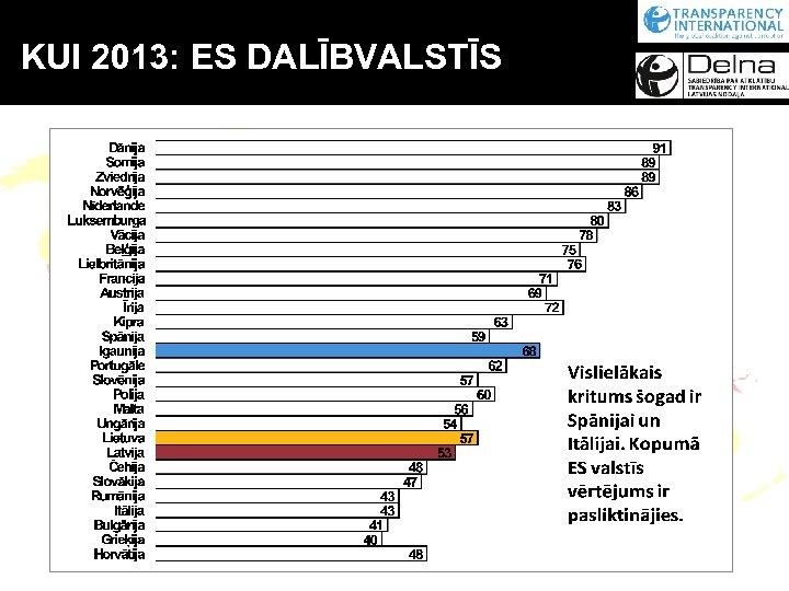 KUI 2013: ES DALĪBVALSTĪS ES dalībvalstis