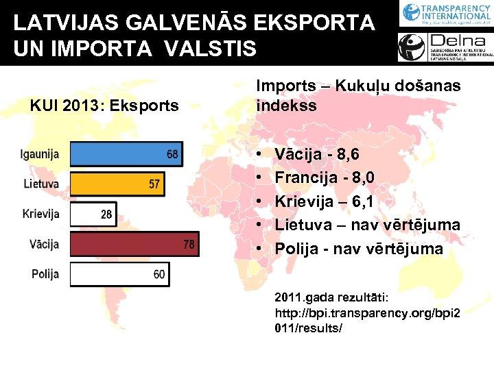LATVIJAS GALVENĀS EKSPORTA UN IMPORTA VALSTIS KUI 2013: Eksports Imports – Kukuļu došanas indekss